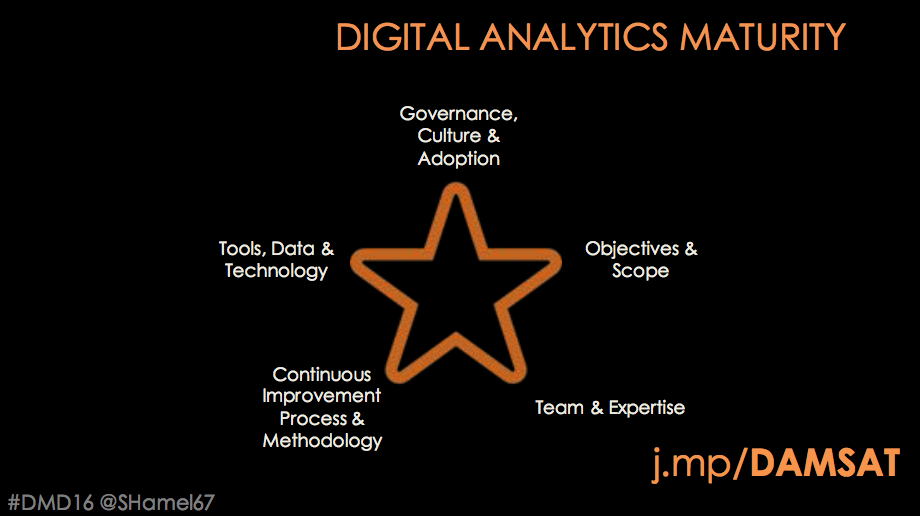 Digital Analytics Maturity SHamel