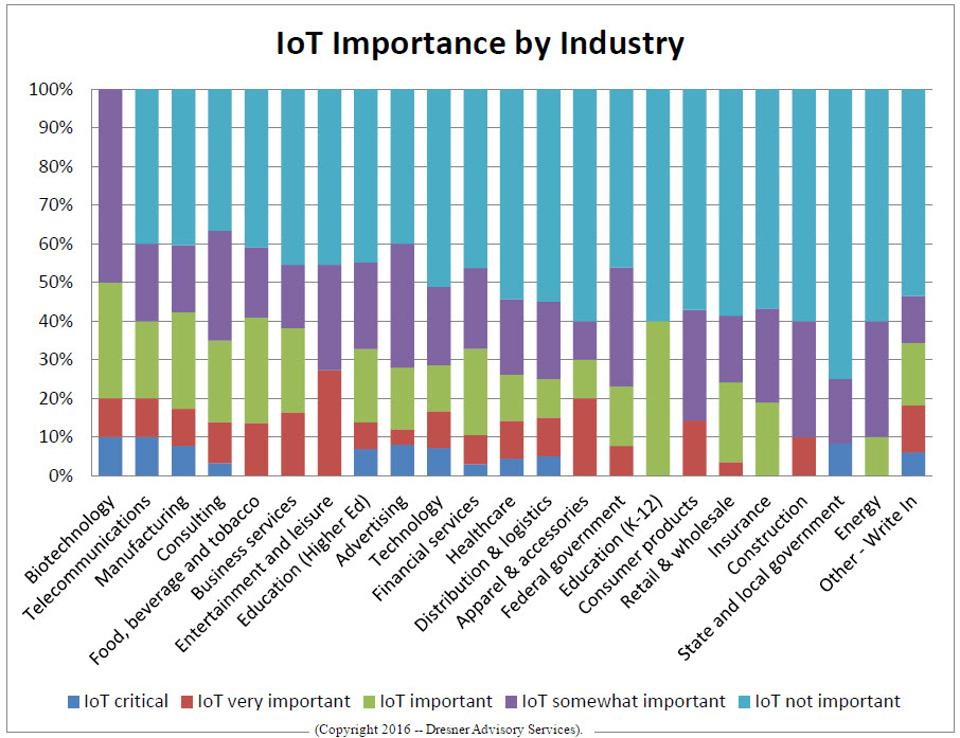 IOT-Importance-by-Industry-cp