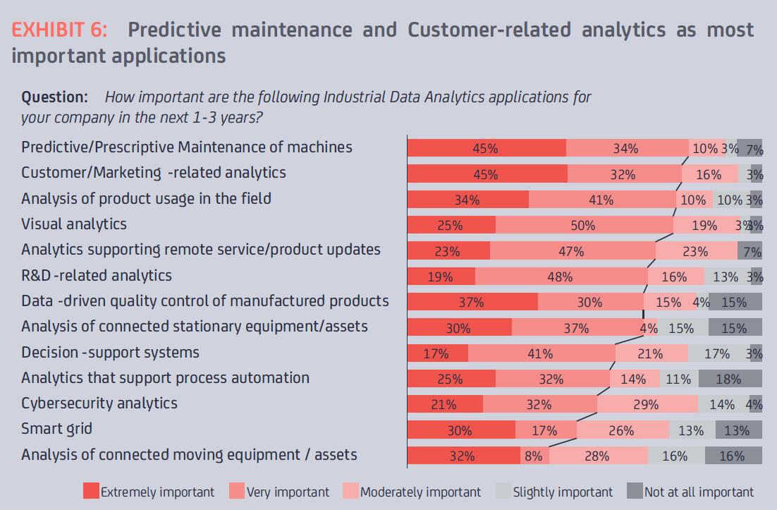 Most-important-applications-of-Industrial-Analytics