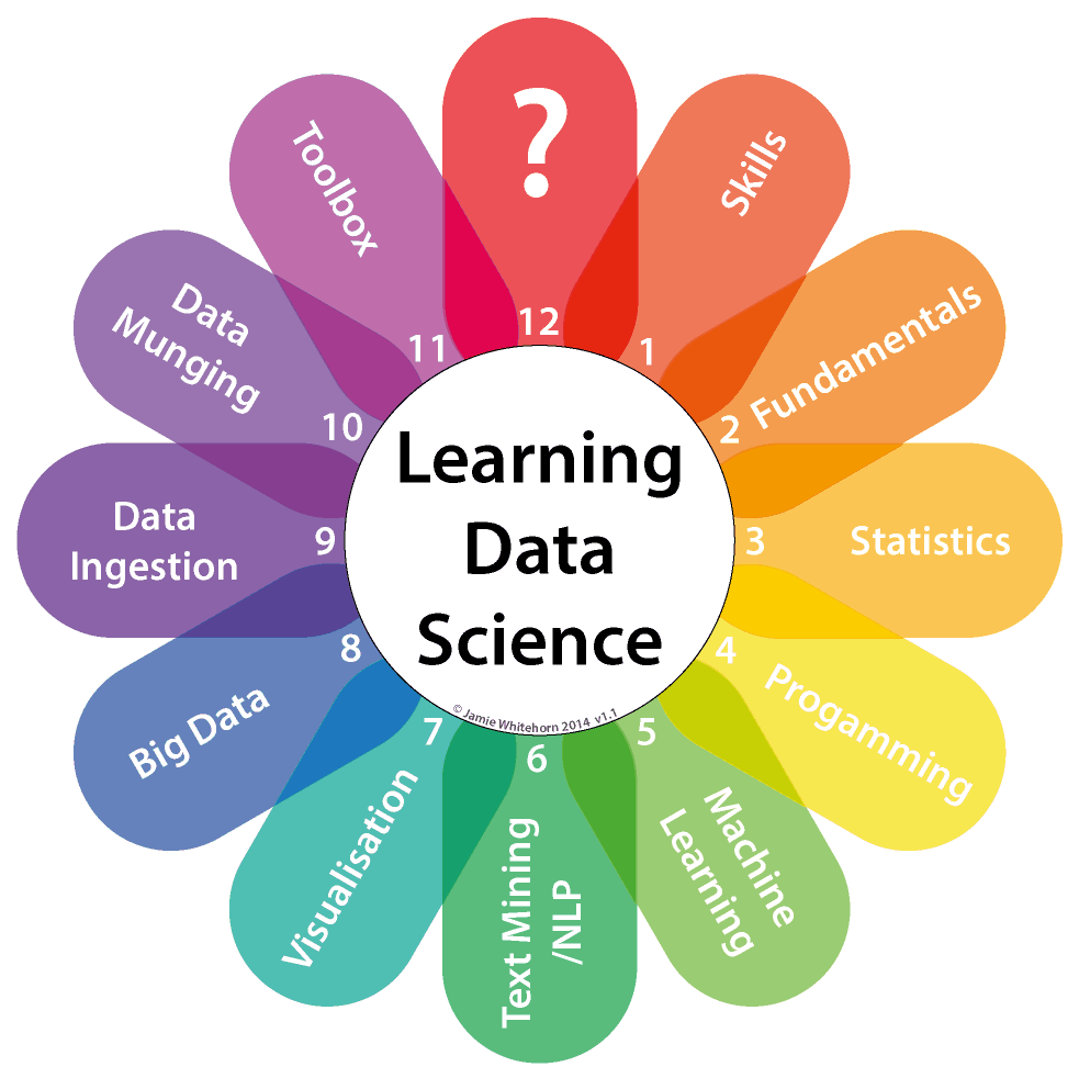 The Data Science Clock v1.1 Simple1