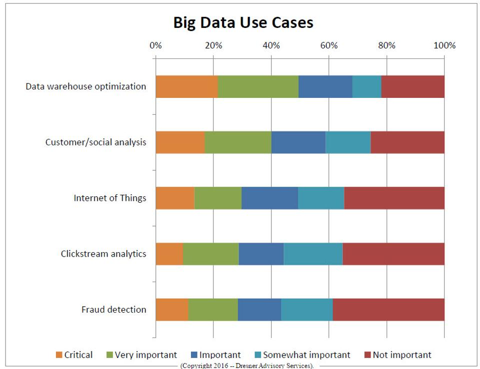 big-data-use-cases-with-cp