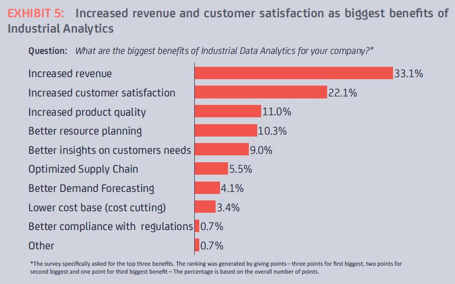 biggest-benefits-of-industrial-analytics