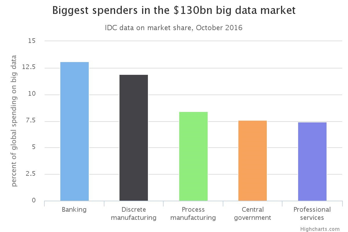 biggest spenders