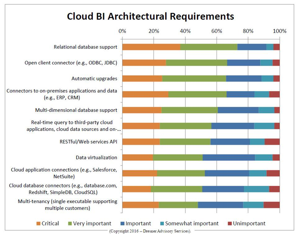 Cloud-BI-Architectural-Requirements-cp