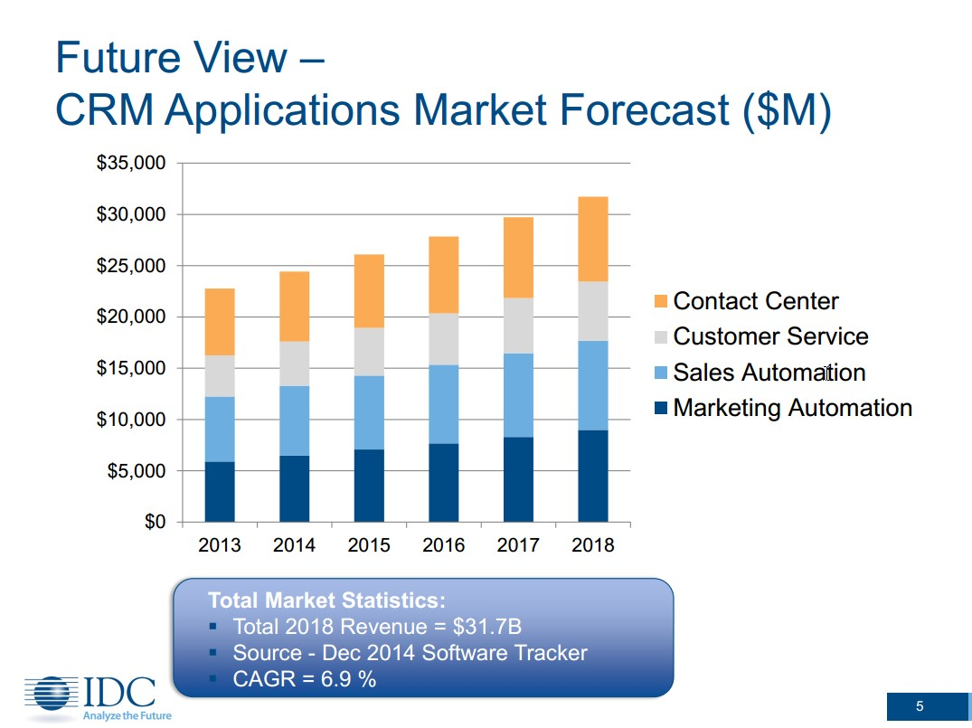 Future-view-CRM-Applications-Market-Forecast