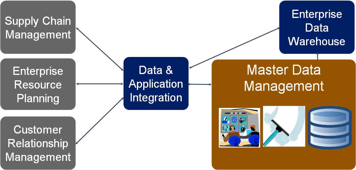 MasterDataManagement