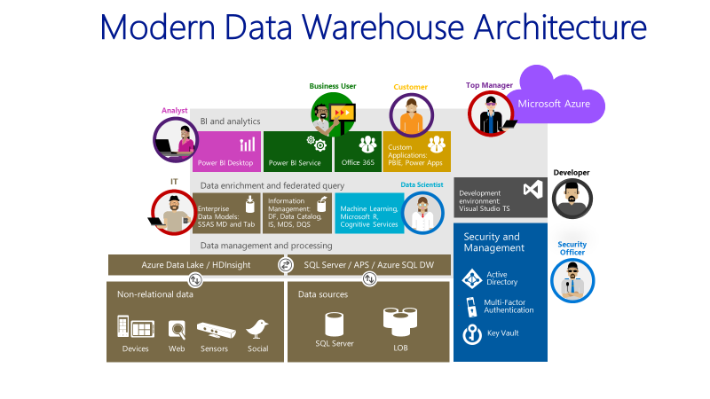 Modern Data Warehouse image Jan 2017
