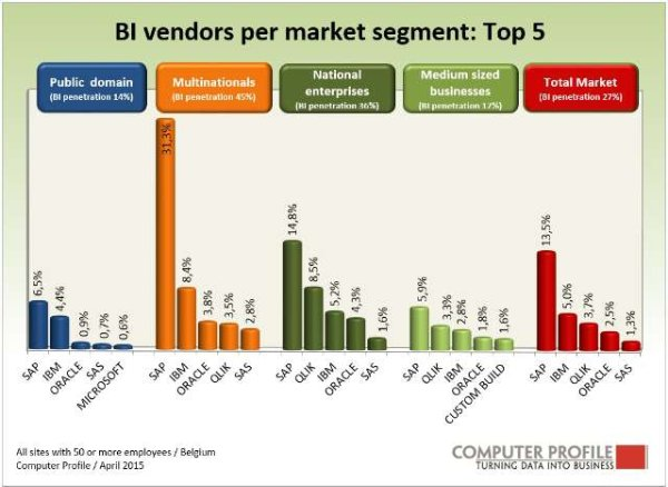 fig2.  top 5 leveranciers business intelligence per marktsegment